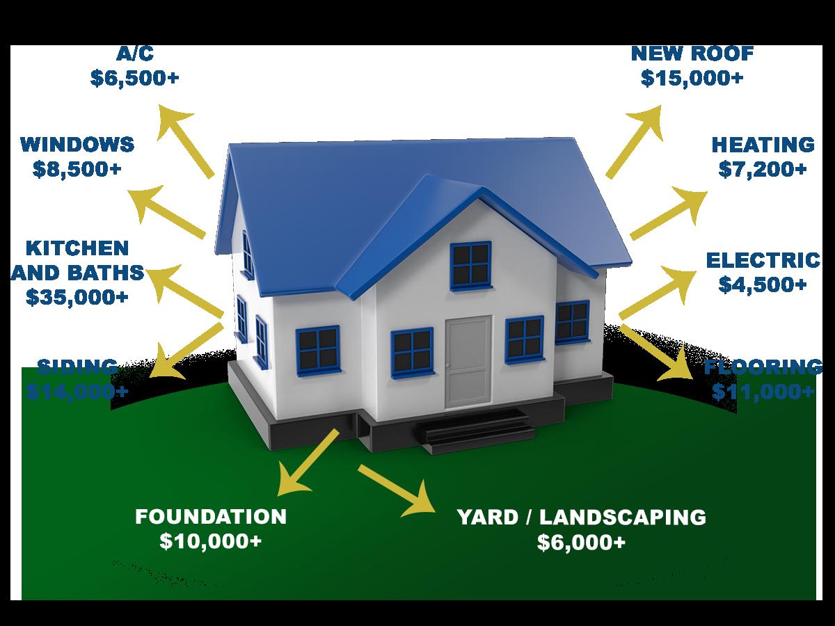 average costs of house rehab